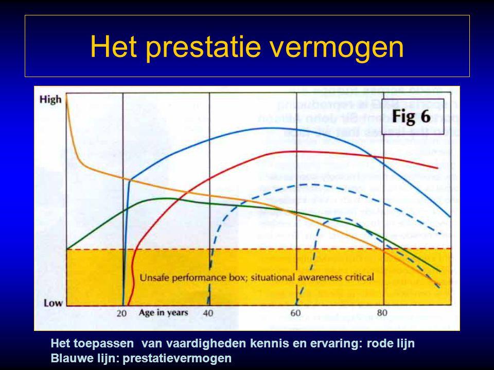 Het prestatie vermogen Het toepassen van vaardigheden kennis en ervaring: rode lijn Blauwe lijn: prestatievermogen