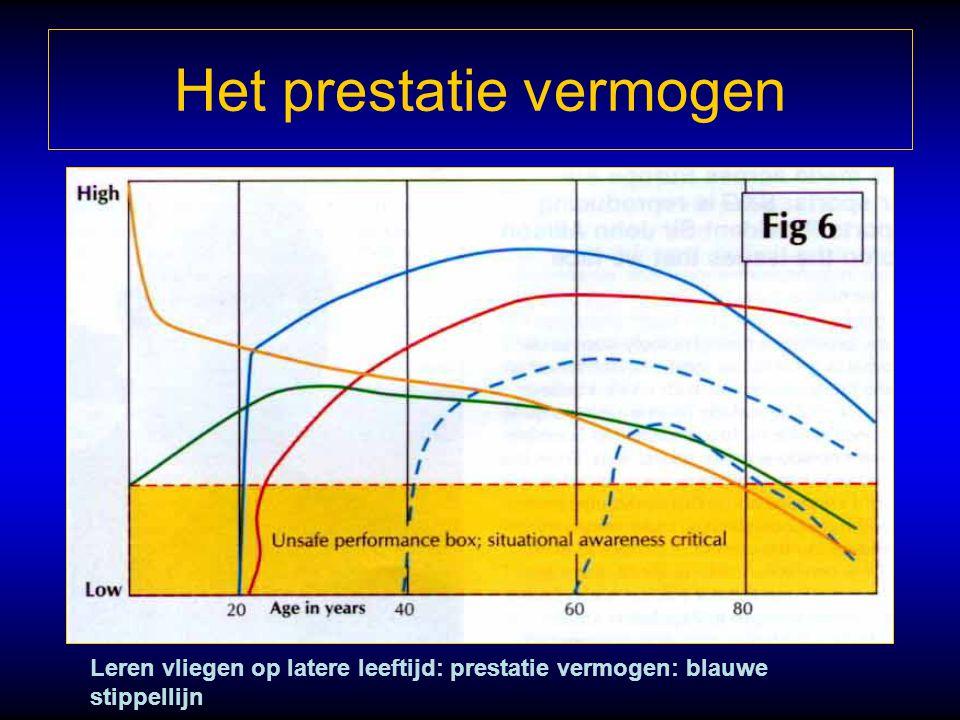 Het prestatie vermogen Leren vliegen op latere leeftijd: prestatie vermogen: blauwe stippellijn