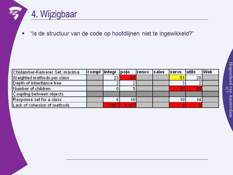5.Onderhoudbaar  Is de kwaliteit van de code op orde (zie eerder), en..