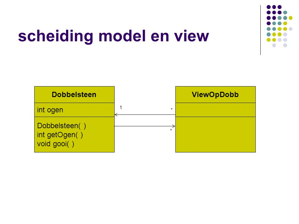 scheiding model en view Dobbelsteen int ogen Dobbelsteen( ) int getOgen( ) void gooi( ) ViewOpDobb 1 * *