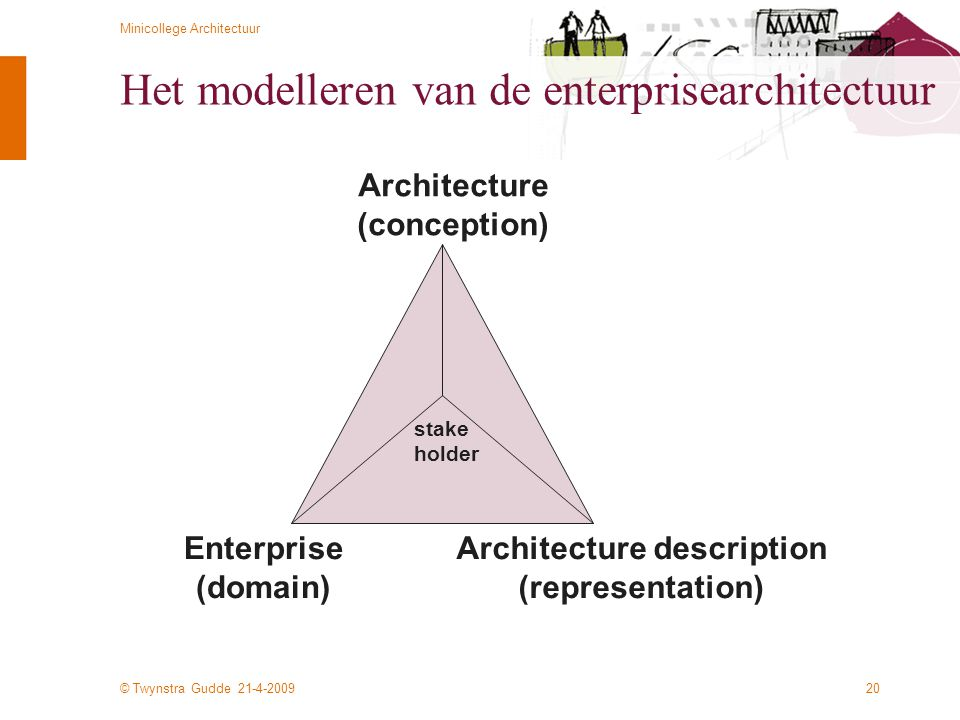 © Twynstra Gudde 21-4-2009 Minicollege Architectuur 20 Het modelleren van de enterprisearchitectuur Enterprise (domain) Architecture description (repr