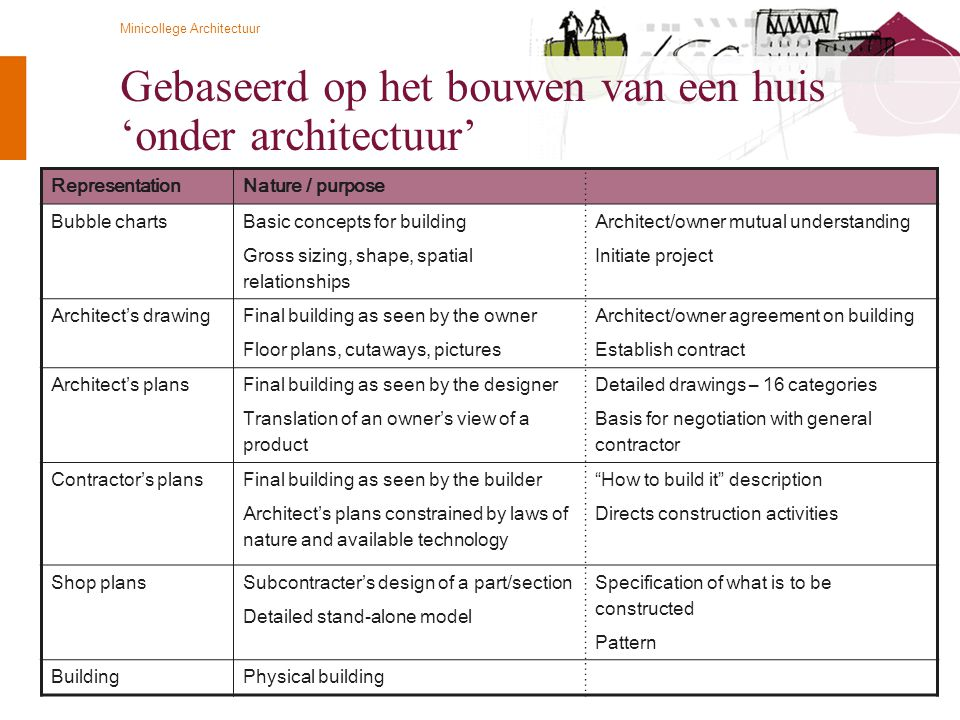 © Twynstra Gudde 21-4-2009 Minicollege Architectuur 26 Gebaseerd op het bouwen van een huis 'onder architectuur' RepresentationNature / purpose Bubble charts Basic concepts for building Gross sizing, shape, spatial relationships Architect/owner mutual understanding Initiate project Architect's drawing Final building as seen by the owner Floor plans, cutaways, pictures Architect/owner agreement on building Establish contract Architect's plans Final building as seen by the designer Translation of an owner's view of a product Detailed drawings – 16 categories Basis for negotiation with general contractor Contractor's plans Final building as seen by the builder Architect's plans constrained by laws of nature and available technology How to build it description Directs construction activities Shop plans Subcontracter's design of a part/section Detailed stand-alone model Specification of what is to be constructed Pattern BuildingPhysical building