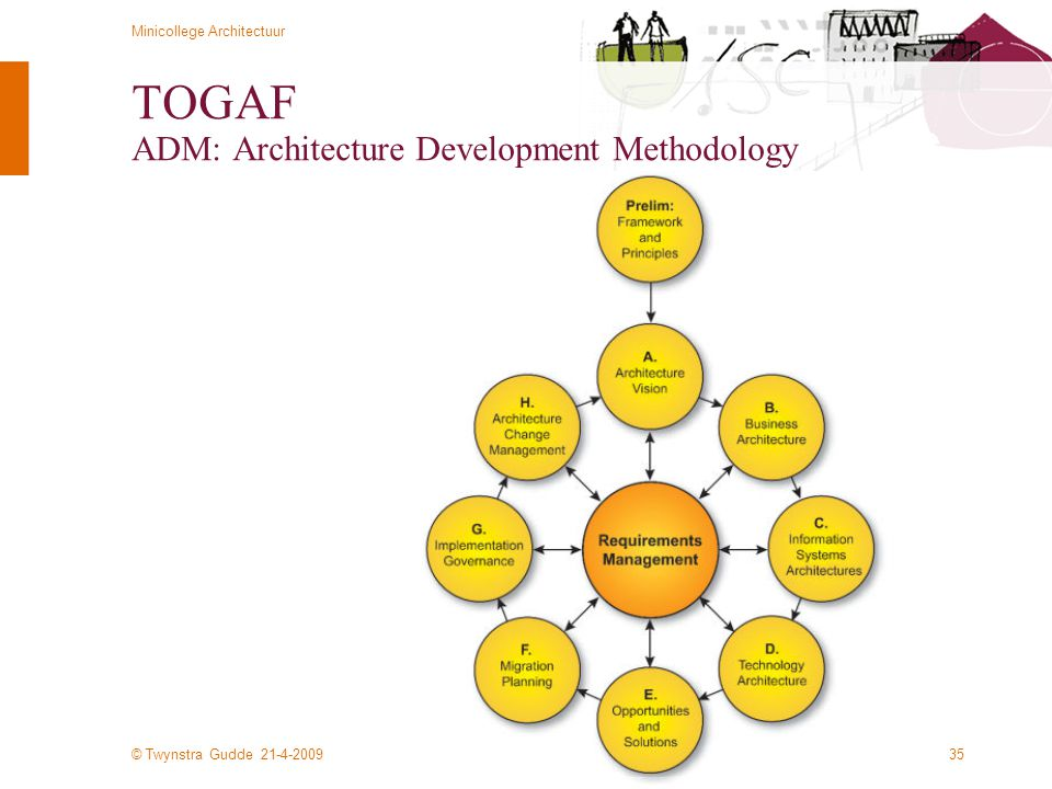 © Twynstra Gudde 21-4-2009 Minicollege Architectuur 35 TOGAF ADM: Architecture Development Methodology
