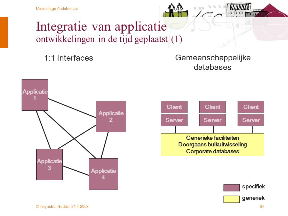 © Twynstra Gudde 21-4-2009 Minicollege Architectuur 64 Integratie van applicatie ontwikkelingen in de tijd geplaatst (1) Applicatie 1 Applicatie 2 Applicatie 3 Applicatie 4 Client Server Client Server Client Server Generieke faciliteiten Doorgaans bulkuitwisseling Corporate databases 1:1 Interfaces Gemeenschappelijke databases specifiek generiek