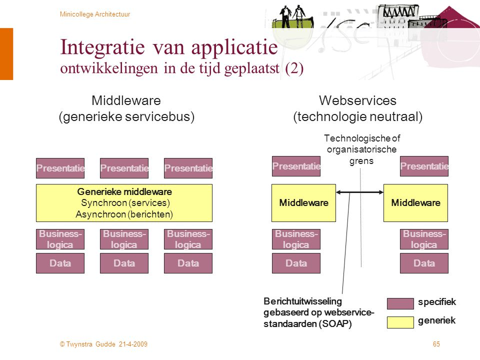 © Twynstra Gudde 21-4-2009 Minicollege Architectuur 65 Integratie van applicatie ontwikkelingen in de tijd geplaatst (2) Business- logica Generieke middleware Synchroon (services) Asynchroon (berichten) Presentatie Data Business- logica Presentatie Data Business- logica Presentatie Data Middleware (generieke servicebus) Business- logica Middleware Presentatie Data Business- logica Presentatie Data Webservices (technologie neutraal) Middleware Berichtuitwisseling gebaseerd op webservice- standaarden (SOAP) Technologische of organisatorische grens specifiek generiek