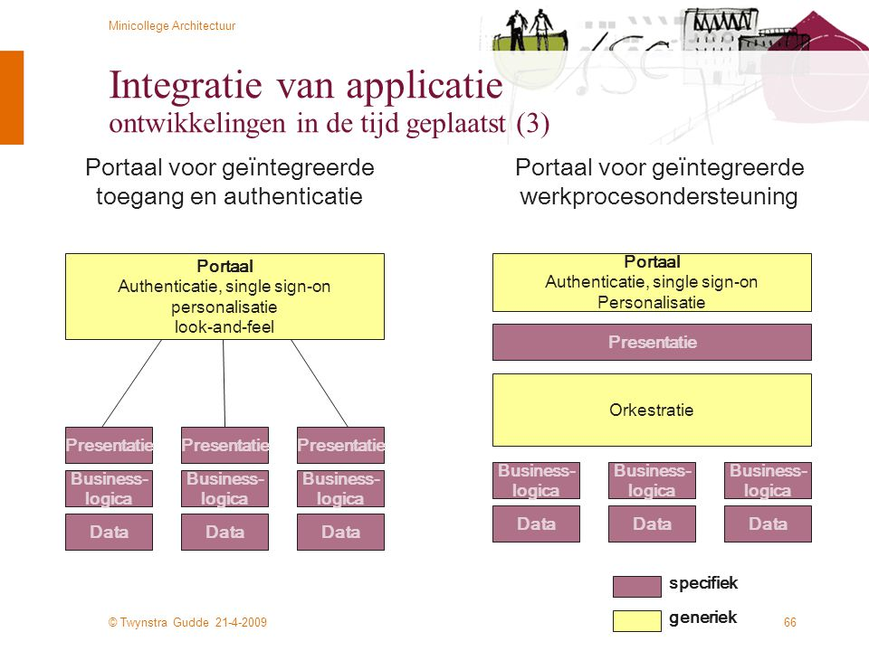 © Twynstra Gudde 21-4-2009 Minicollege Architectuur 66 Integratie van applicatie ontwikkelingen in de tijd geplaatst (3) Business- logica Presentatie Data Business- logica Data Business- logica Data Portaal voor geïntegreerde werkprocesondersteuning Orkestratie Business- logica Presentatie Data Business- logica Presentatie Data Business- logica Presentatie Data Portaal voor geïntegreerde toegang en authenticatie Portaal Authenticatie, single sign-on personalisatie look-and-feel Portaal Authenticatie, single sign-on Personalisatie specifiek generiek
