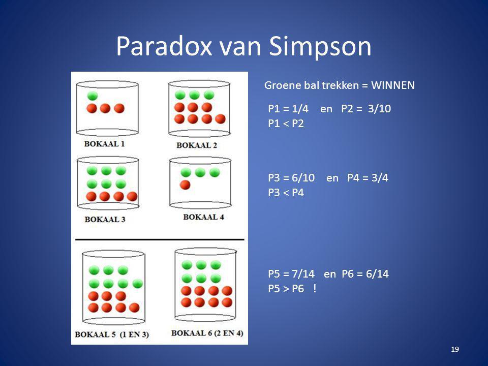 Paradox van Simpson 19 Groene bal trekken = WINNEN P1 = 1/4 en P2 = 3/10 P1 < P2 P3 = 6/10 en P4 = 3/4 P3 < P4 P5 = 7/14 en P6 = 6/14 P5 > P6 !