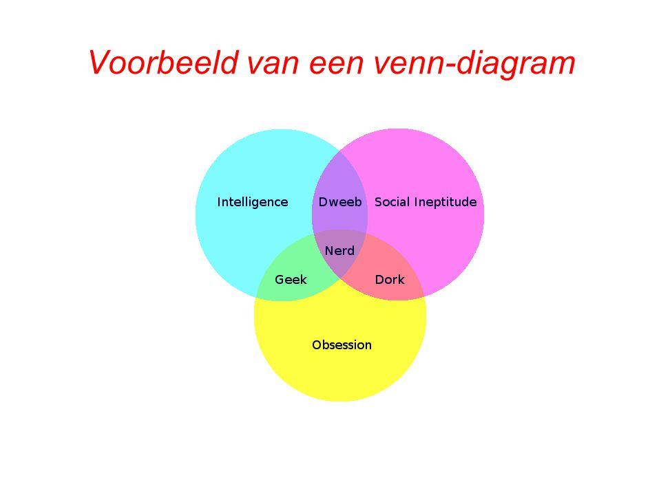 Voorbeeld van een venn-diagram