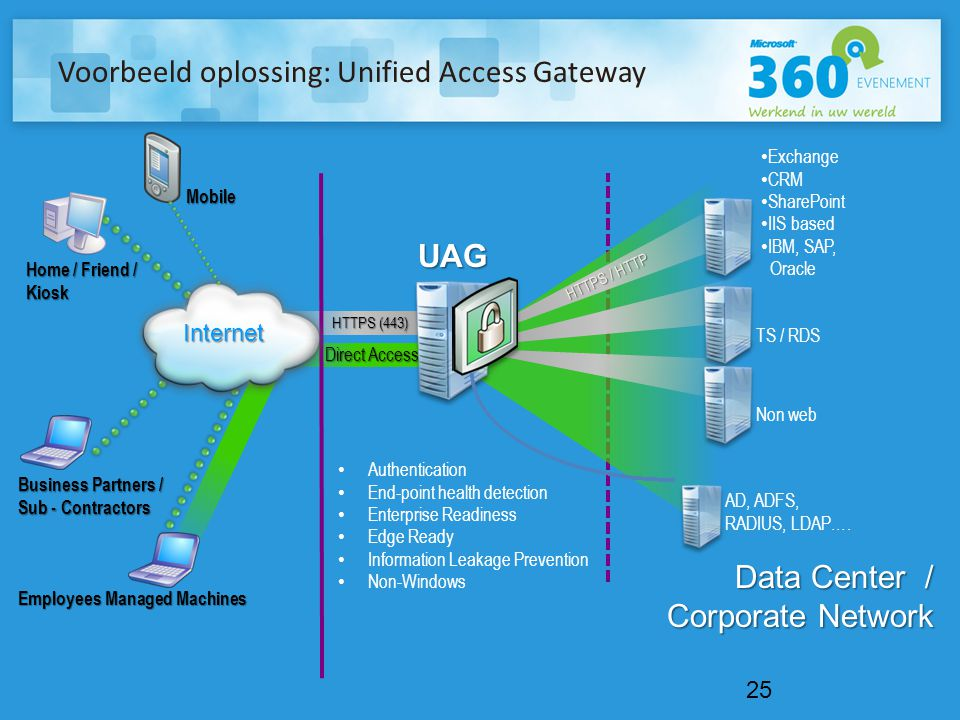 Direct Access Voorbeeld oplossing: Unified Access Gateway 25 Data Center / Corporate Network Business Partners / Sub - Contractors Internet AD, ADFS,