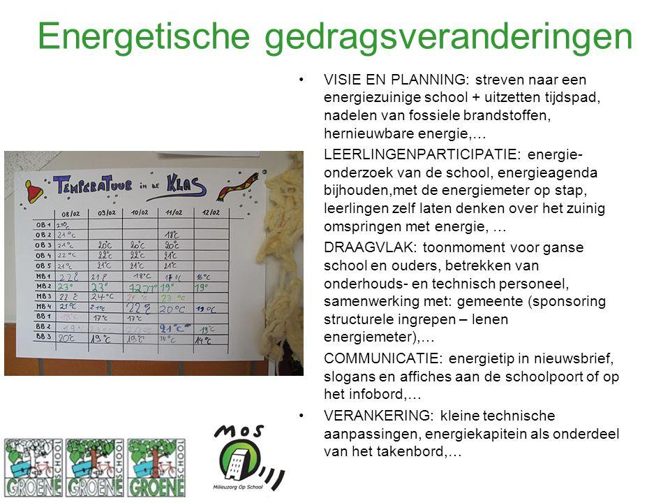Energetische gedragsveranderingen VISIE EN PLANNING: streven naar een energiezuinige school + uitzetten tijdspad, nadelen van fossiele brandstoffen, h