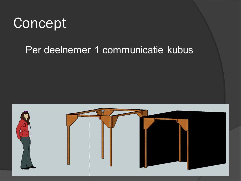 Concept Per deelnemer 1 communicatie kubus