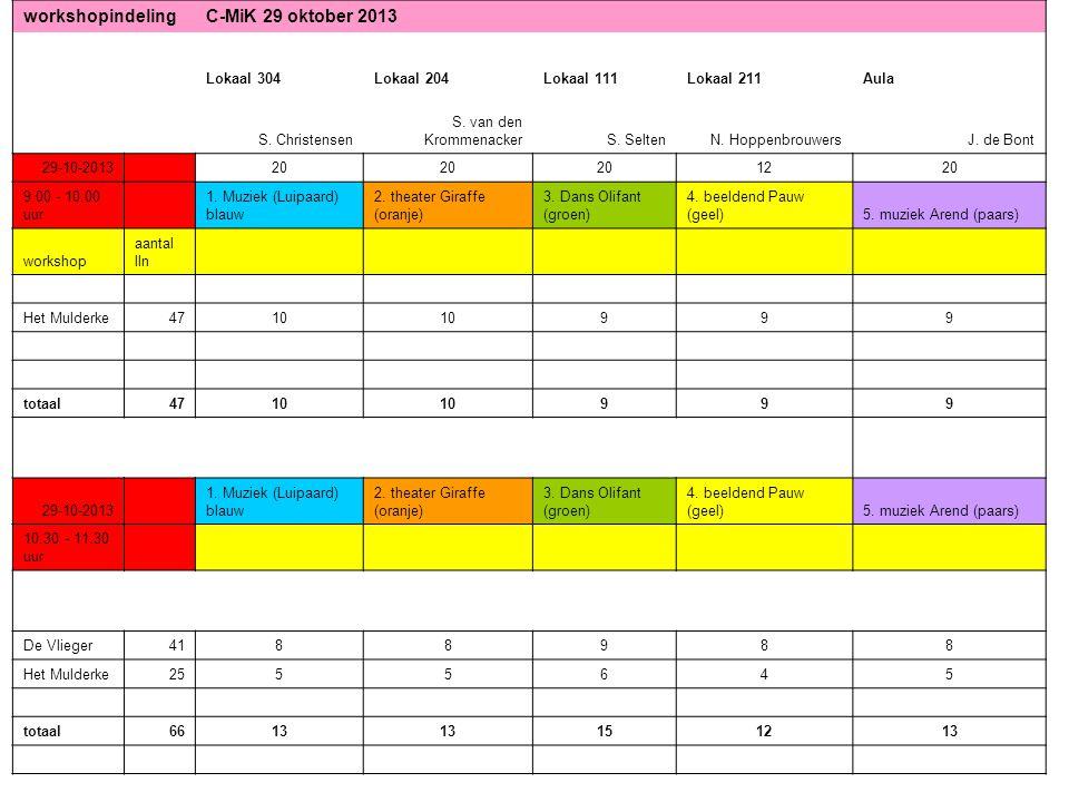 workshopindelin gC-MIK 4 februari 2014 04-02-2014 20 1220 10.45 - 11.45 uur 1.