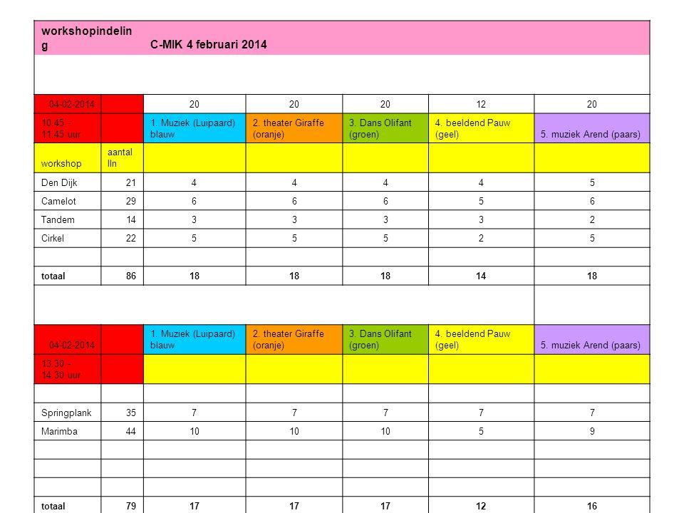 workshopindelin g C-MIK 8 april 2014 08-04-2014 20 1220 09.00 - 10.00 uur 1.