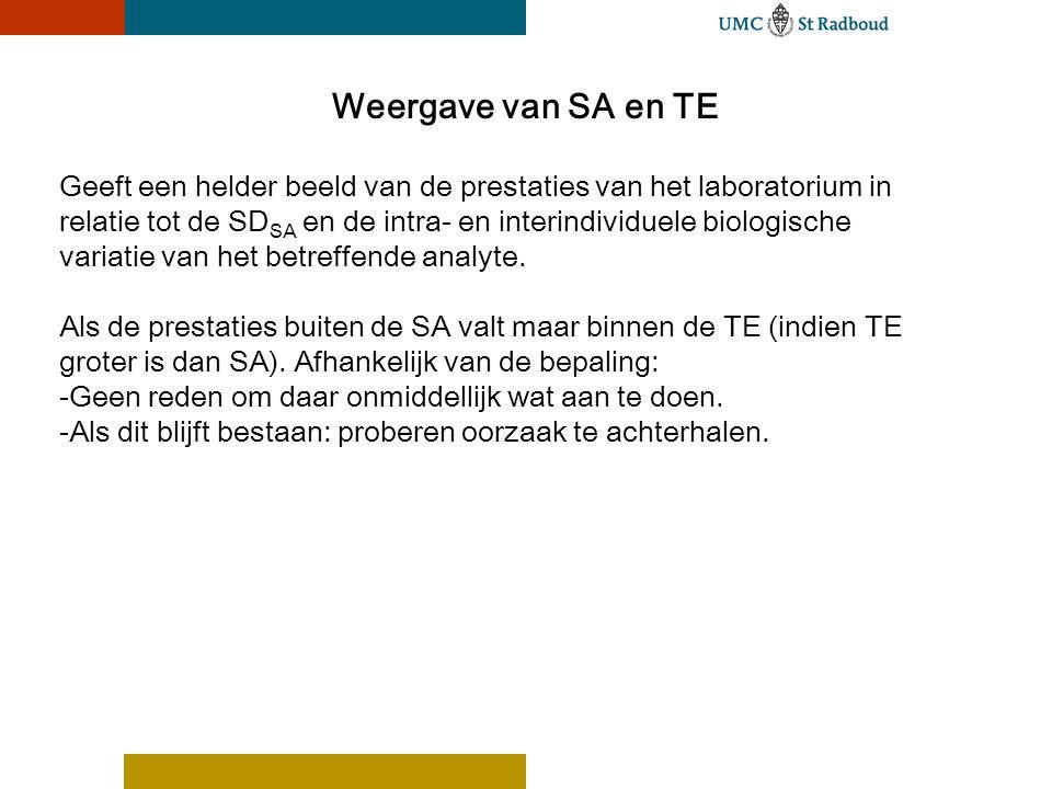 Weergave van SA en TE Geeft een helder beeld van de prestaties van het laboratorium in relatie tot de SD SA en de intra- en interindividuele biologische variatie van het betreffende analyte.
