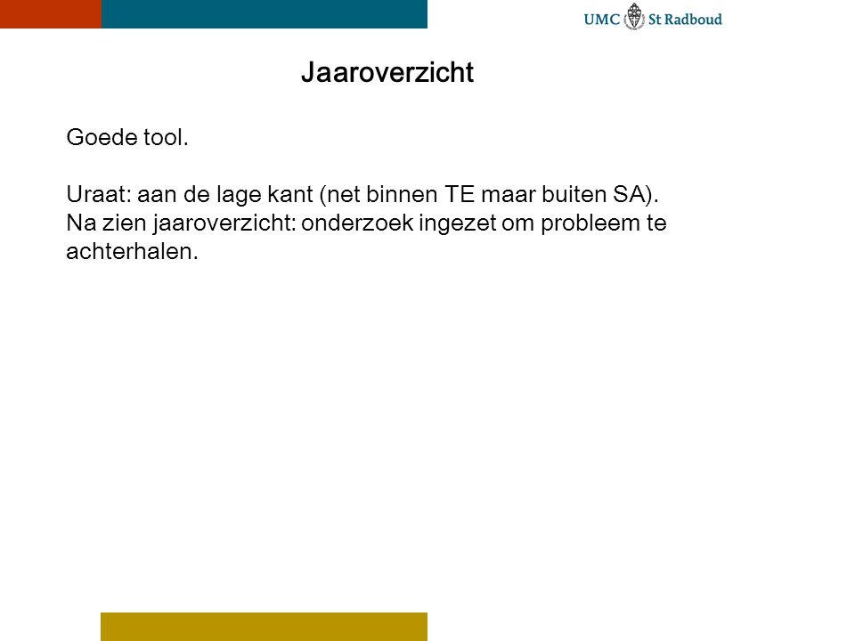 Jaaroverzicht Goede tool. Uraat: aan de lage kant (net binnen TE maar buiten SA).