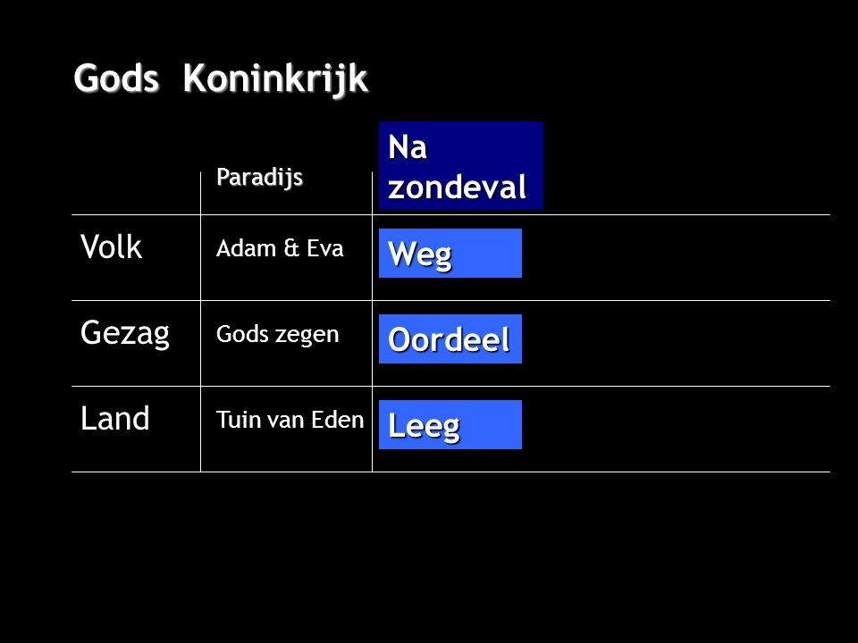 Gods Koninkrijk Volk Gezag Land Paradijs Adam & Eva Na zondeval Gods zegen Tuin van Eden Weg Oordeel Leeg