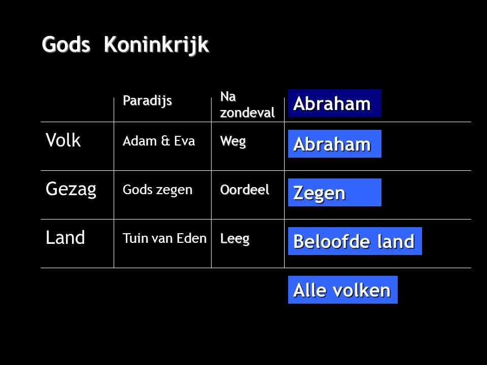 Gods Koninkrijk Volk Gezag Land Paradijs Adam & Eva Na zondeval Gods zegen Tuin van Eden Weg Oordeel Leeg Abraham Abraham Zegen Beloofde land Alle volken