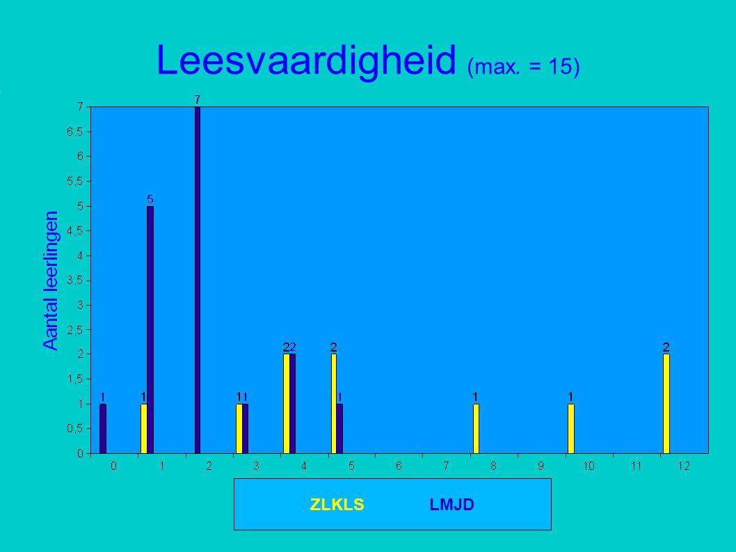 Spellingvaardigheid (max. = 23) ZLKLS LMJD