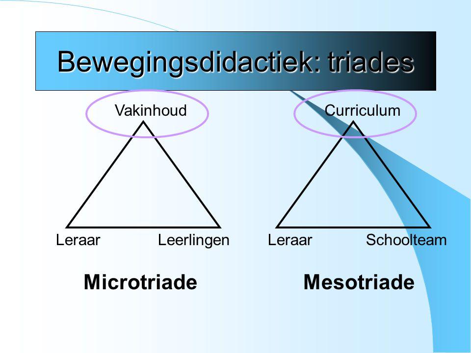 Bewegingsdidactiek: triades Vakinhoud LeraarLeerlingen Microtriade Curriculum LeraarSchoolteam Mesotriade