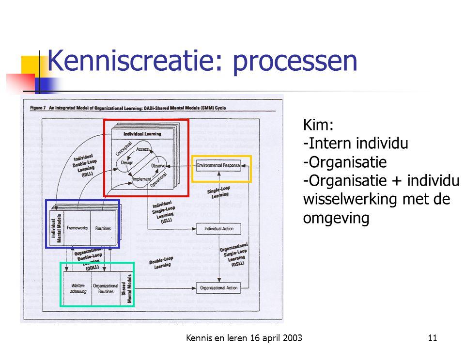 Kennis en leren 16 april 200311 Kenniscreatie: processen Kim: -Intern individu -Organisatie -Organisatie + individu wisselwerking met de omgeving