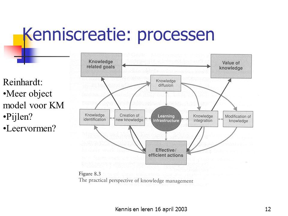 Kennis en leren 16 april 200312 Kenniscreatie: processen Reinhardt: Meer object model voor KM Pijlen? Leervormen?