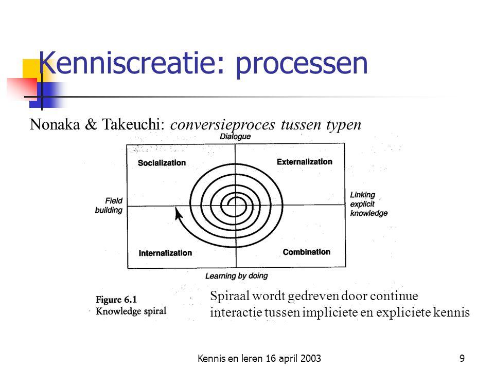 Kennis en leren 16 april 20039 Kenniscreatie: processen Spiraal wordt gedreven door continue interactie tussen impliciete en expliciete kennis Nonaka
