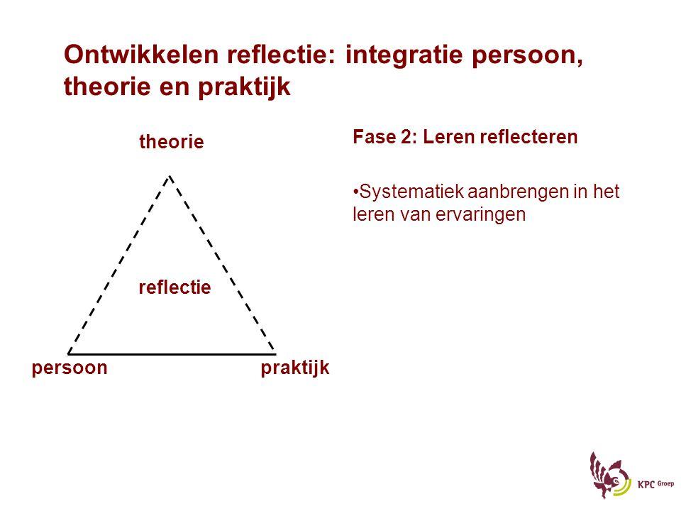 Ontwikkelen reflectie: integratie persoon, theorie en praktijk Fase 2: Leren reflecteren Systematiek aanbrengen in het leren van ervaringen persoonpraktijk reflectie theorie