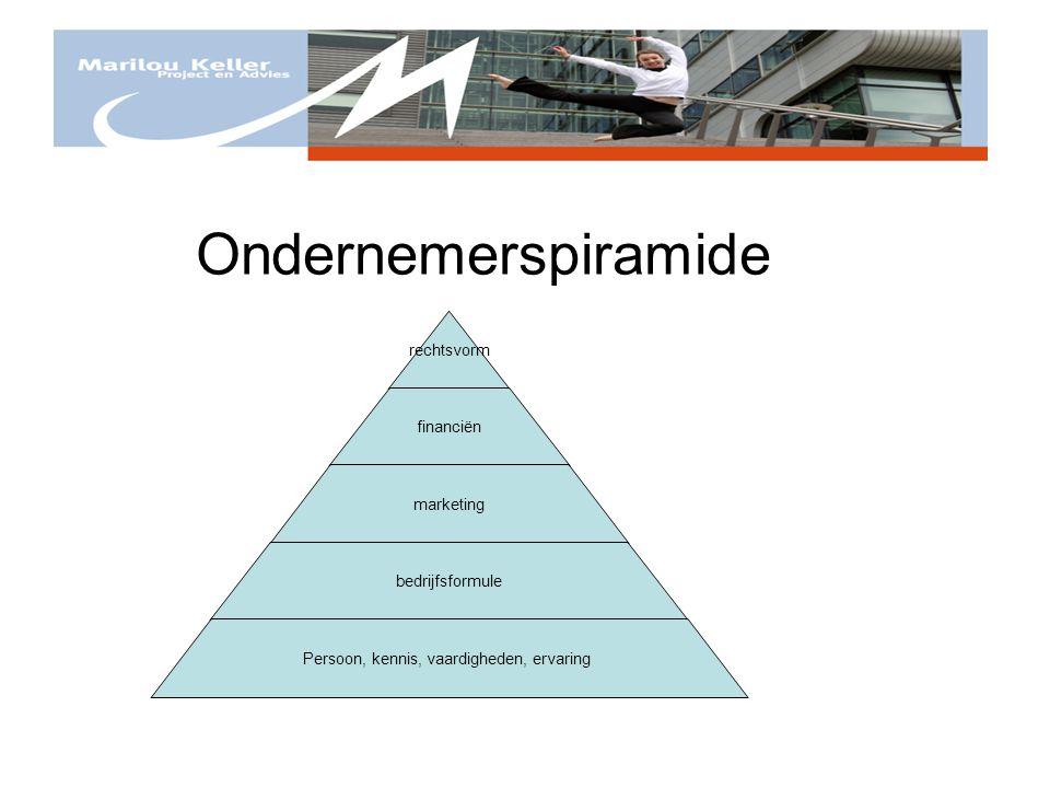rechtsvorm financiën marketing bedrijfsformule Persoon, kennis, vaardigheden, ervaring Ondernemerspiramide
