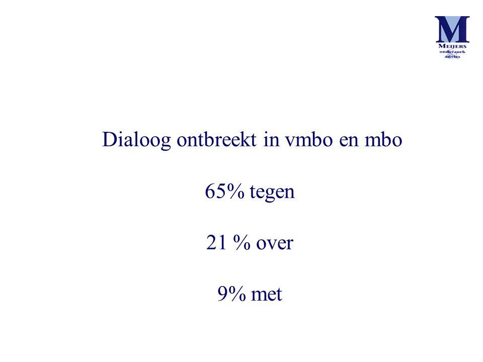 Dialoog ontbreekt in vmbo en mbo 65% tegen 21 % over 9% met