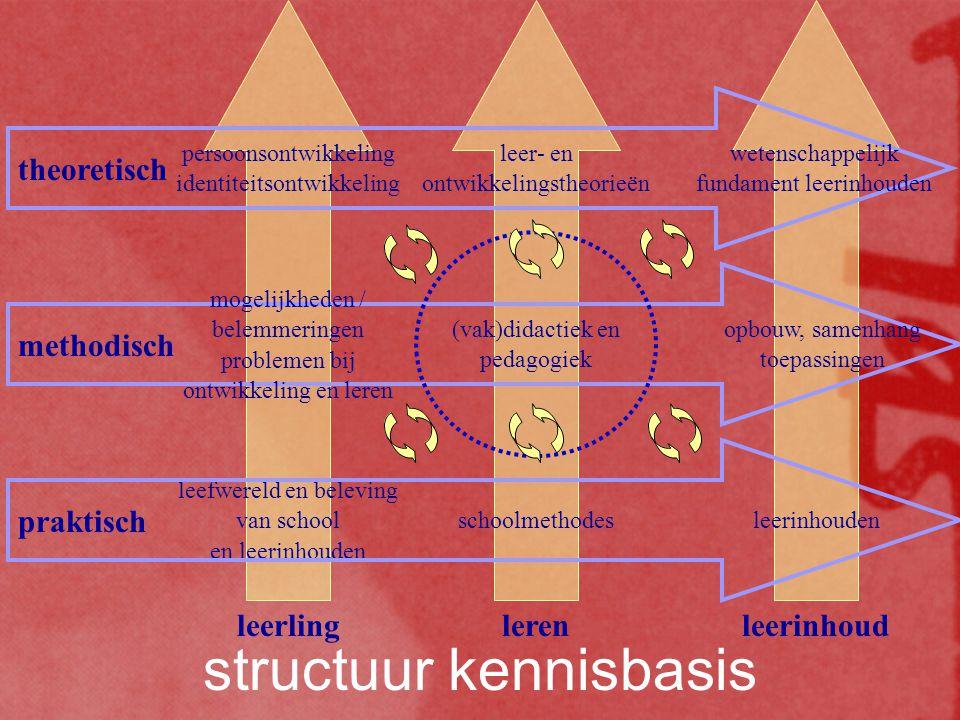 praktisch methodisch theoretisch leefwereld en beleving van school en leerinhouden schoolmethodes mogelijkheden / belemmeringen problemen bij ontwikkeling en leren persoonsontwikkeling identiteitsontwikkeling leer- en ontwikkelingstheorieën wetenschappelijk fundament leerinhouden opbouw, samenhang toepassingen (vak)didactiek en pedagogiek leerinhouden leerlinglerenleerinhoud structuur kennisbasis
