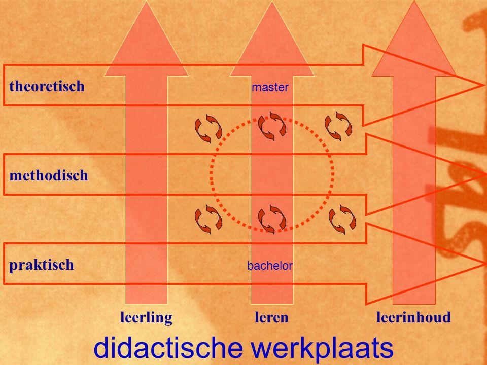 didactische werkplaats praktisch methodisch theoretisch leerlinglerenleerinhoud bachelor master