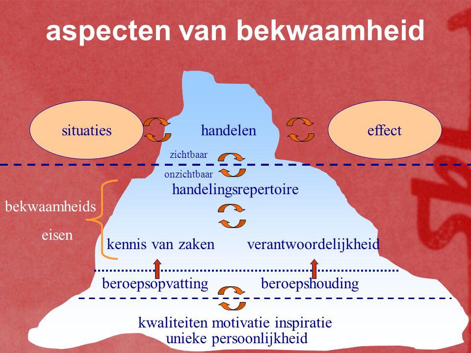 competent verstandig verantwoordelijk redzaam aanspreekbaar zelfsturend vier kernwoorden van competentie weten willen kunnen aanspreekbaar zijn