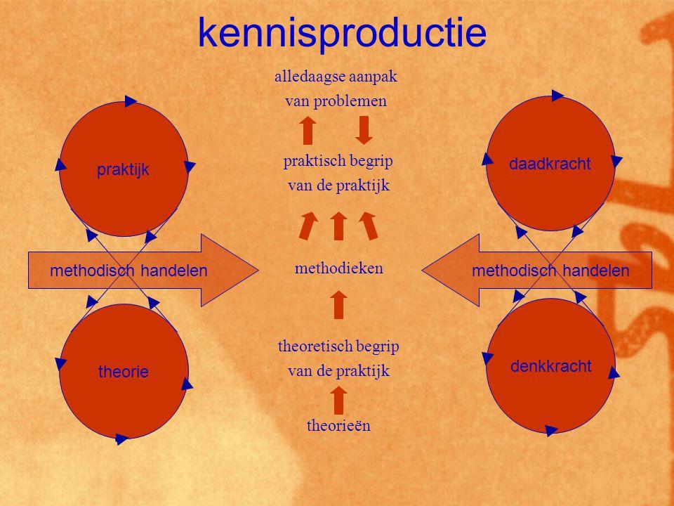 praktijk theorie methodisch handelen theorieën theoretisch begrip van de praktijk methodieken praktisch begrip van de praktijk alledaagse aanpak van problemen daadkracht denkkracht methodisch handelen kennisproductie