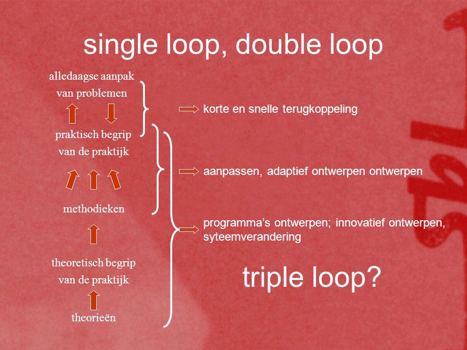 single loop, double loop theorieën theoretisch begrip van de praktijk methodieken praktisch begrip van de praktijk alledaagse aanpak van problemen korte en snelle terugkoppeling aanpassen, adaptief ontwerpen ontwerpen programma's ontwerpen; innovatief ontwerpen, syteemverandering triple loop?