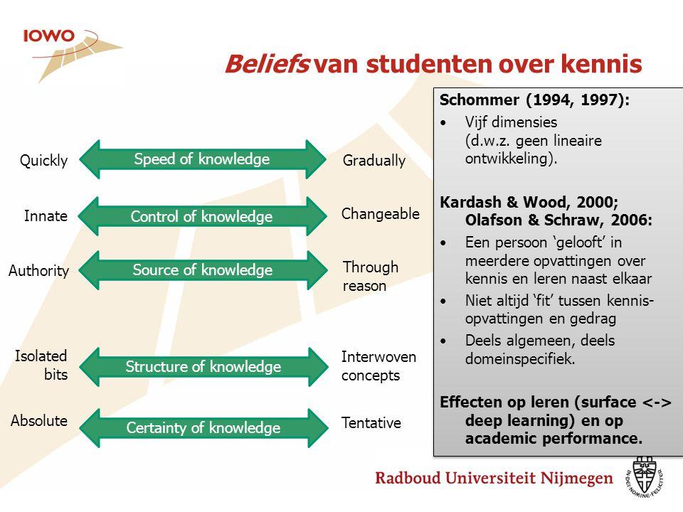 Beliefs van studenten over kennis Certainty of knowledge Structure of knowledge Source of knowledge Control of knowledge Speed of knowledge Absolute T