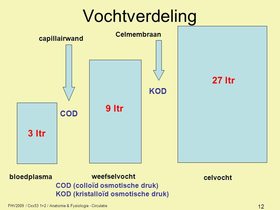 FHV2009 / Cxx53 1+2 / Anatomie & Fysiologie - Circulatie 3 ltr bloedplasma weefselvocht celvocht COD capillairwand KOD Celmembraan 9 ltr 27 ltr 12 Voc