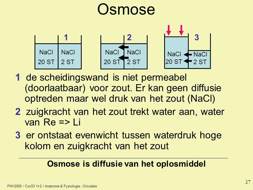 FHV2009 / Cxx53 1+2 / Anatomie & Fysiologie - Circulatie 27 NaCl 20 ST2 ST Osmose 1 de scheidingswand is niet permeabel (doorlaatbaar) voor zout. Er k