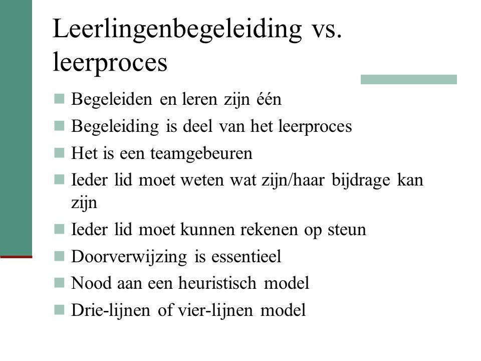 23 maart 2009 Conferentie Leerlingenbegeleiding 6 Vier-lijnen model