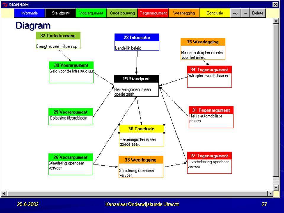 25-6-2002 Kanselaar Onderwijskunde Utrecht 26 Samen schrijven