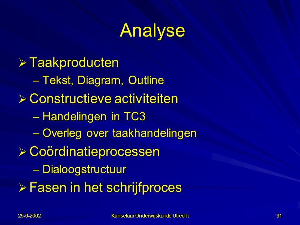 25-6-2002 Kanselaar Onderwijskunde Utrecht 30 Onderzoeksopzet  5 vwo  vak Nederlands  betoog (klonen of orgaandonatie)  145 paren in 7 condities