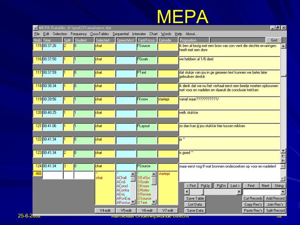 25-6-2002 Kanselaar Onderwijskunde Utrecht 31 Analyse  Taakproducten –Tekst, Diagram, Outline  Constructieve activiteiten –Handelingen in TC3 –Overleg over taakhandelingen  Coördinatieprocessen –Dialoogstructuur  Fasen in het schrijfproces