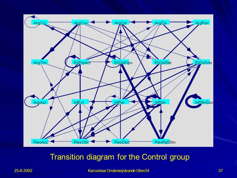 25-6-2002 Kanselaar Onderwijskunde Utrecht 36 Constructieve activiteiten (2) PlanningUitvoering  Controlegroep Experimentele groepen