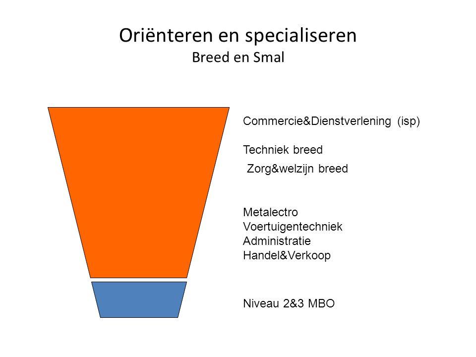 Oriënteren en specialiseren Breed en Smal Niveau 2&3 MBO Commercie&Dienstverlening (isp) Techniek breed Zorg&welzijn breed Metalectro Voertuigentechniek Administratie Handel&Verkoop