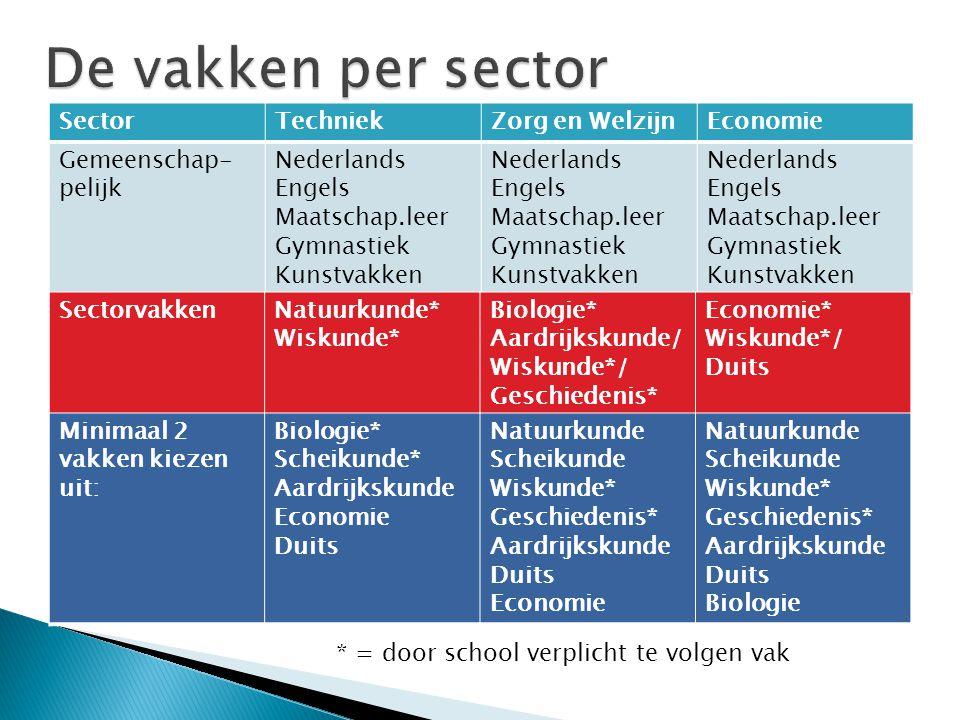 SectorTechniekZorg en WelzijnEconomie Gemeenschap- pelijk Nederlands Engels Maatschap.leer Gymnastiek Kunstvakken Nederlands Engels Maatschap.leer Gym