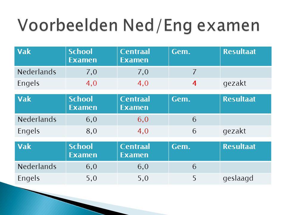 VakSchool Examen Centraal Examen Gem.Resultaat Nederlands7,0 7 Engels4,0 4gezakt VakSchool Examen Centraal Examen Gem.Resultaat Nederlands6,0 6 Engels