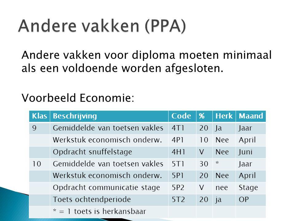 Andere vakken voor diploma moeten minimaal als een voldoende worden afgesloten. Voorbeeld Economie: KlasBeschrijvingCode%HerkMaand 9Gemiddelde van toe