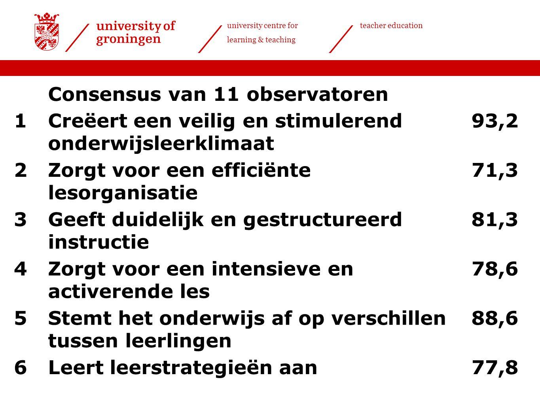 university centre for learning & teaching teacher education Consensus van 11 observatoren 1Creëert een veilig en stimulerend onderwijsleerklimaat 93,2