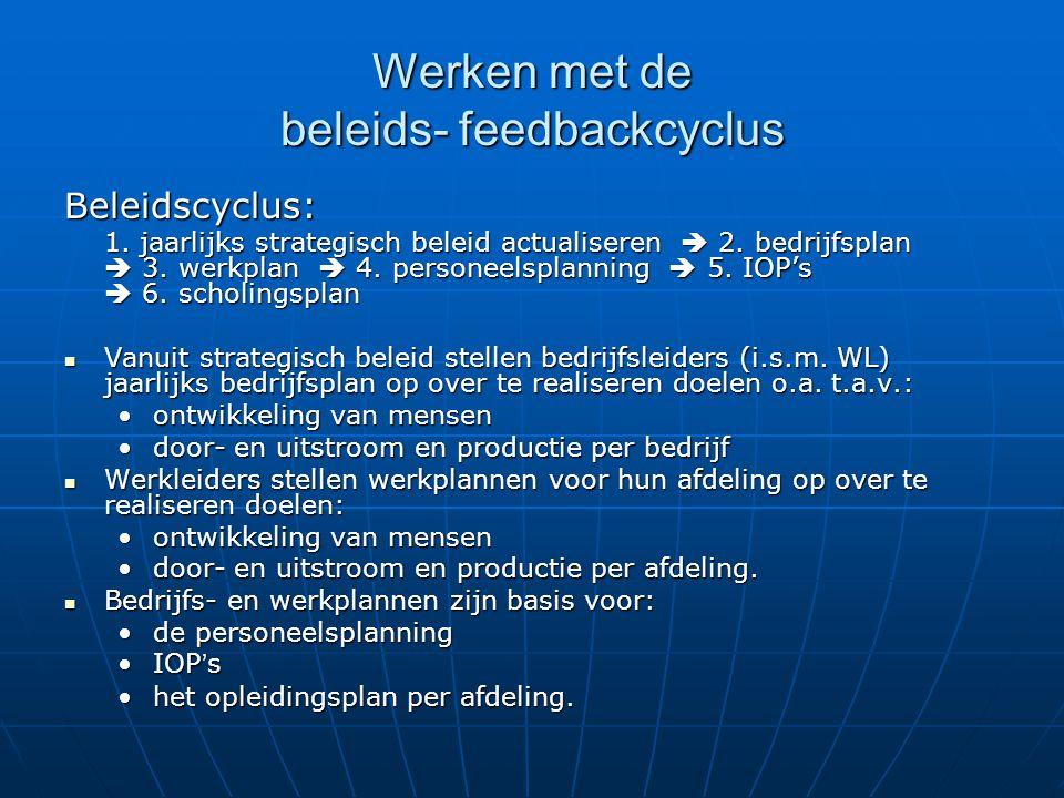 Werken met de beleids- feedbackcyclus Beleidscyclus: 1. jaarlijks strategisch beleid actualiseren  2. bedrijfsplan  3. werkplan  4. personeelsplann