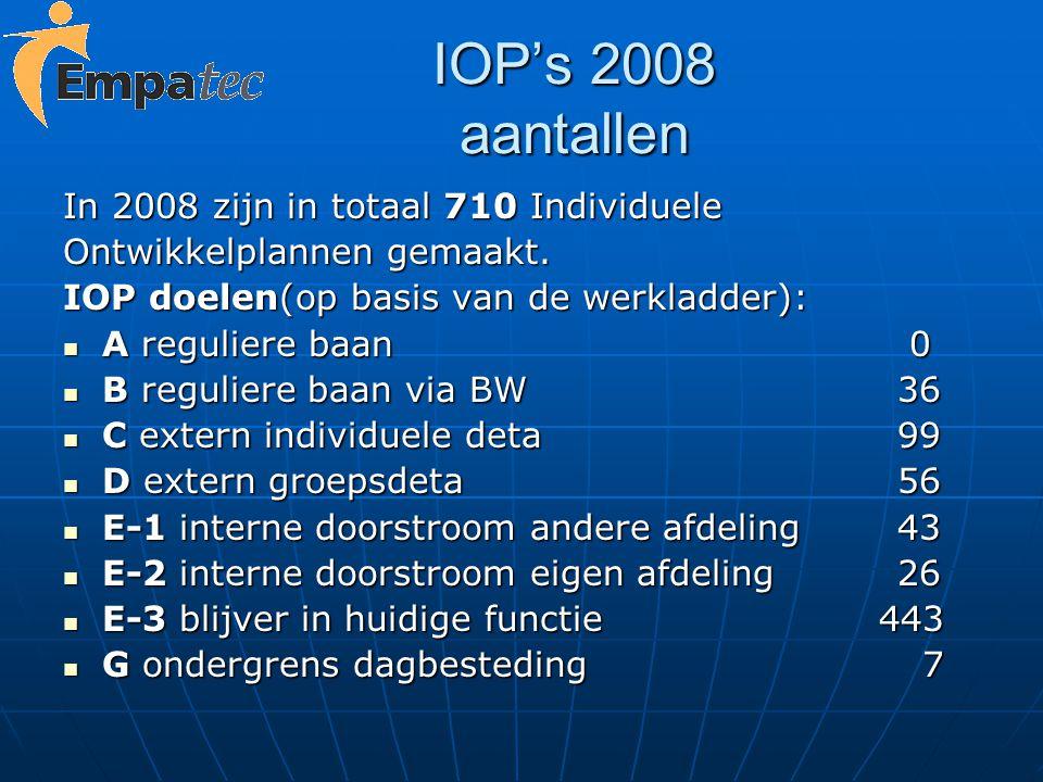 IOP's 2008 aantallen In 2008 zijn in totaal 710 Individuele Ontwikkelplannen gemaakt. IOP doelen(op basis van de werkladder): A reguliere baan 0 A reg