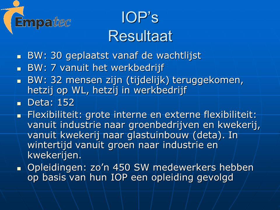 IOP's Resultaat BW: 30 geplaatst vanaf de wachtlijst BW: 30 geplaatst vanaf de wachtlijst BW: 7 vanuit het werkbedrijf BW: 7 vanuit het werkbedrijf BW
